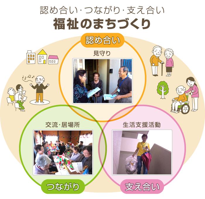 県民の皆様へ あなたのまちの地域福祉活動|兵庫県社会福祉協議会 ...
